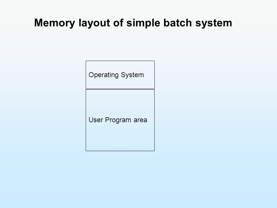 Memory layout of simple batch system