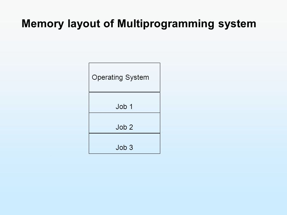 Memory layout of Multiprogramming system