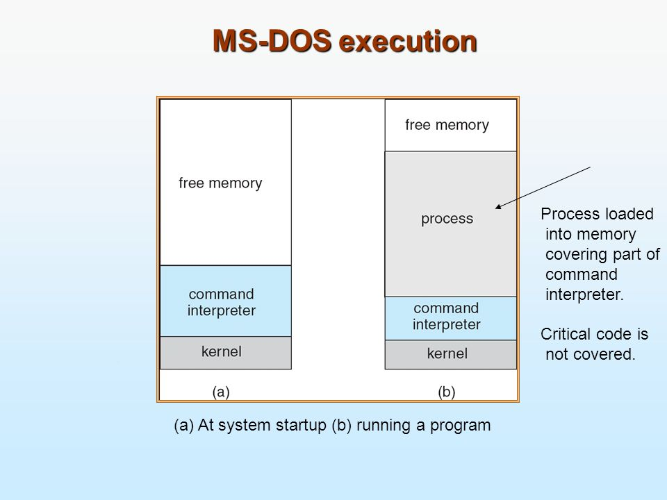 MS-DOS execution Process loaded into memory covering part of command