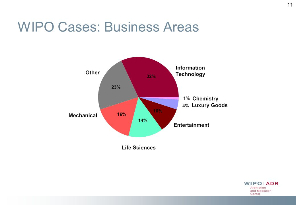 WIPO Cases: Business Areas