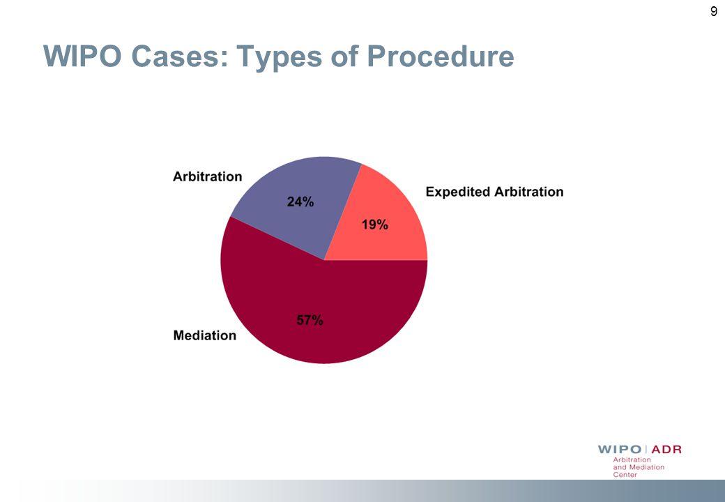 WIPO Cases: Types of Procedure