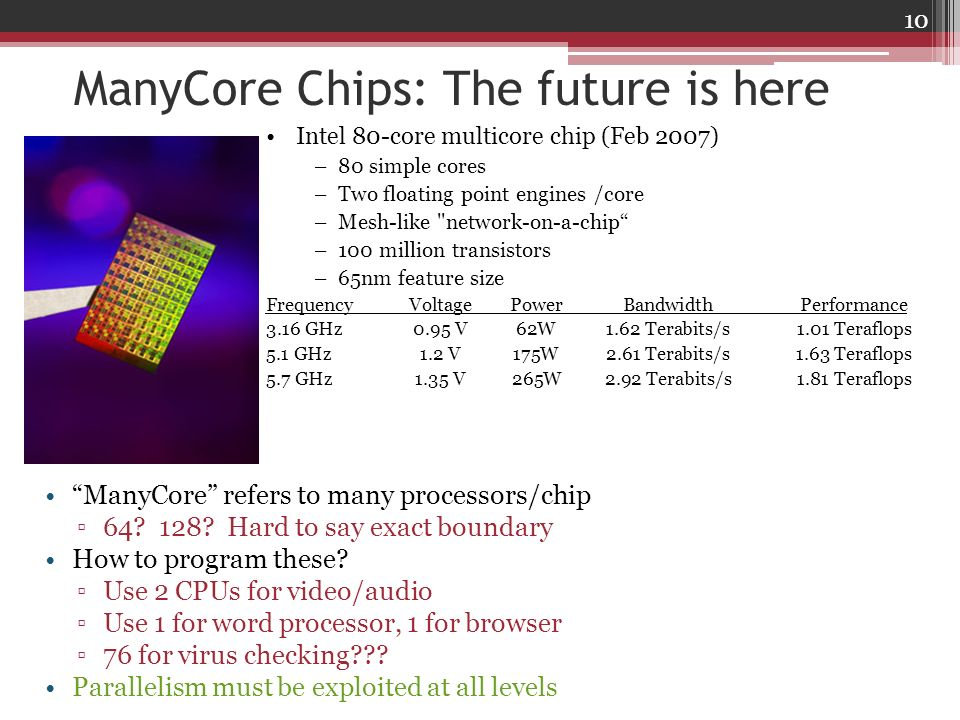 ManyCore Chips: The future is here