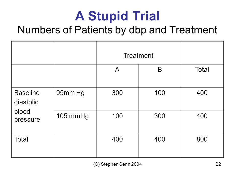A Stupid Trial Numbers of Patients by dbp and Treatment