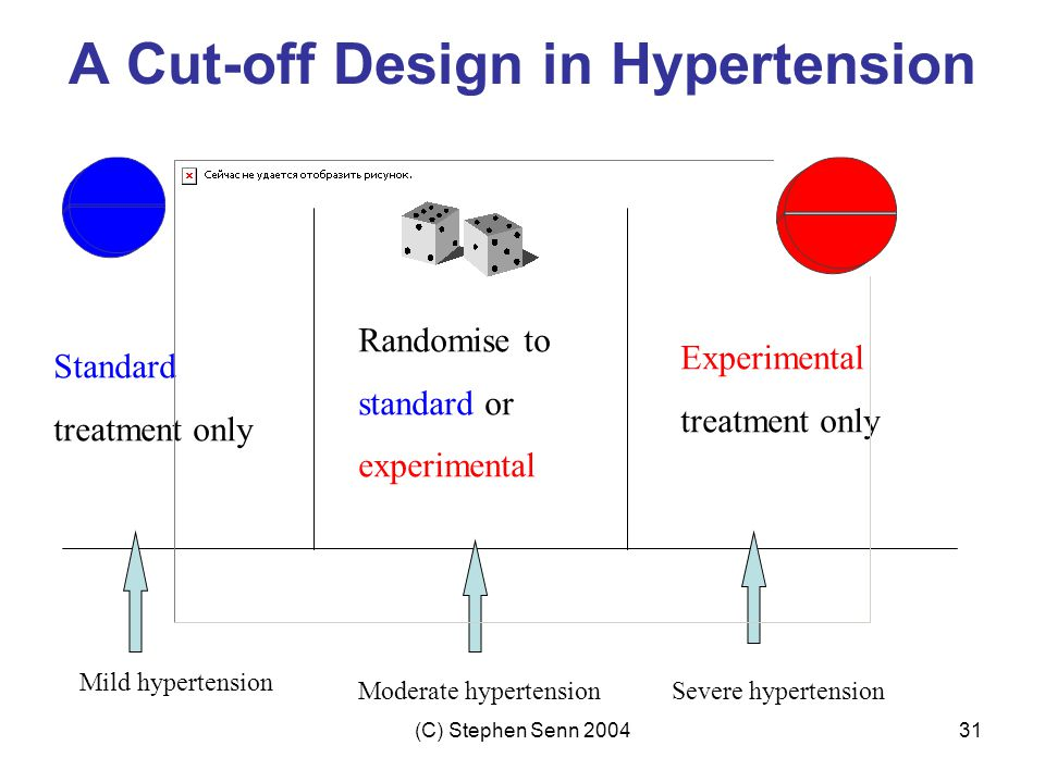 A Cut-off Design in Hypertension