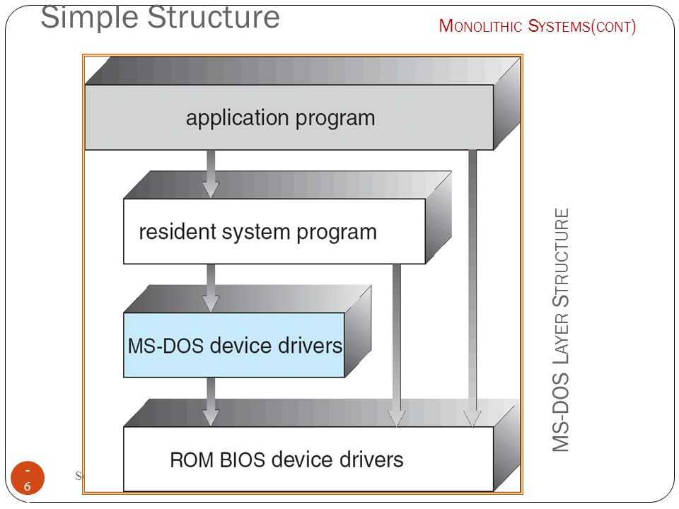 Simple Structure MS-DOS Layer Structure Monolithic Systems(cont)