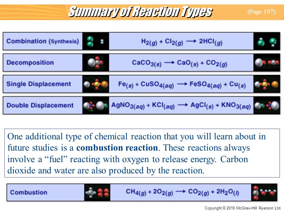 Summary of Reaction Types