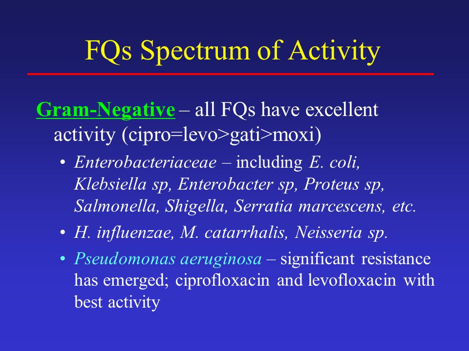 FQs Spectrum of Activity