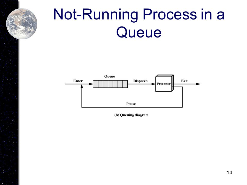 Not-Running Process in a Queue