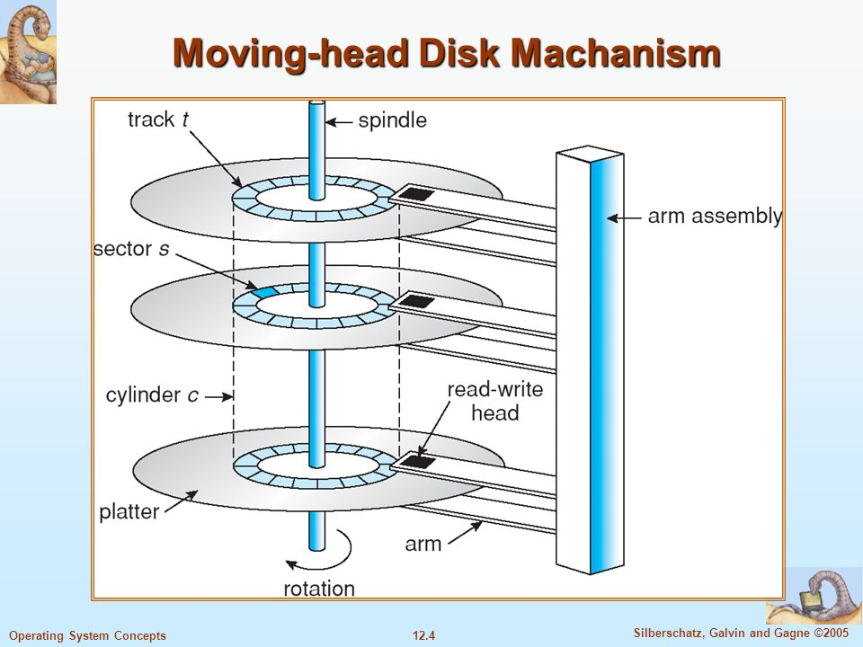 Moving-head Disk Machanism