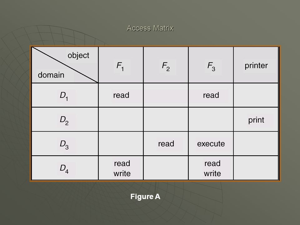 Access Matrix Figure A