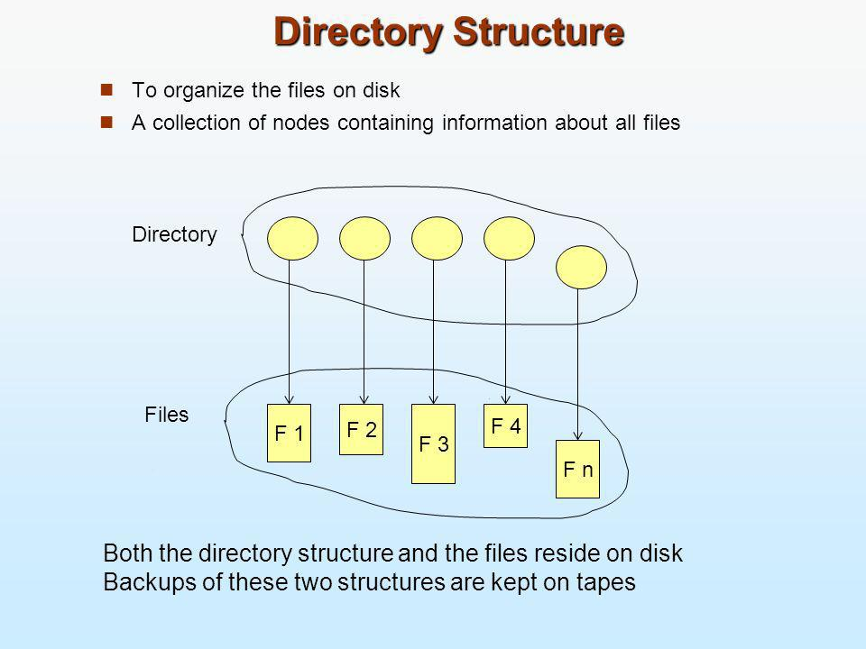Directory Structure To organize the files on disk. A collection of nodes containing information about all files.