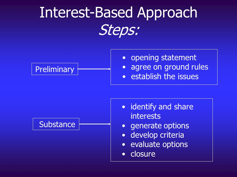 Interest-Based Approach Steps: