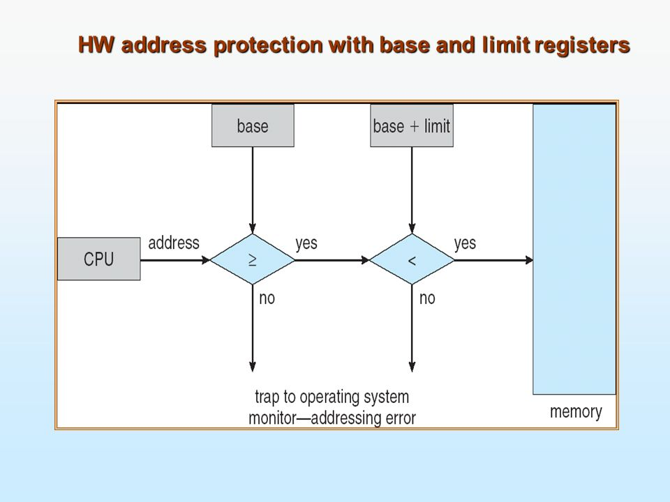 HW address protection with base and limit registers
