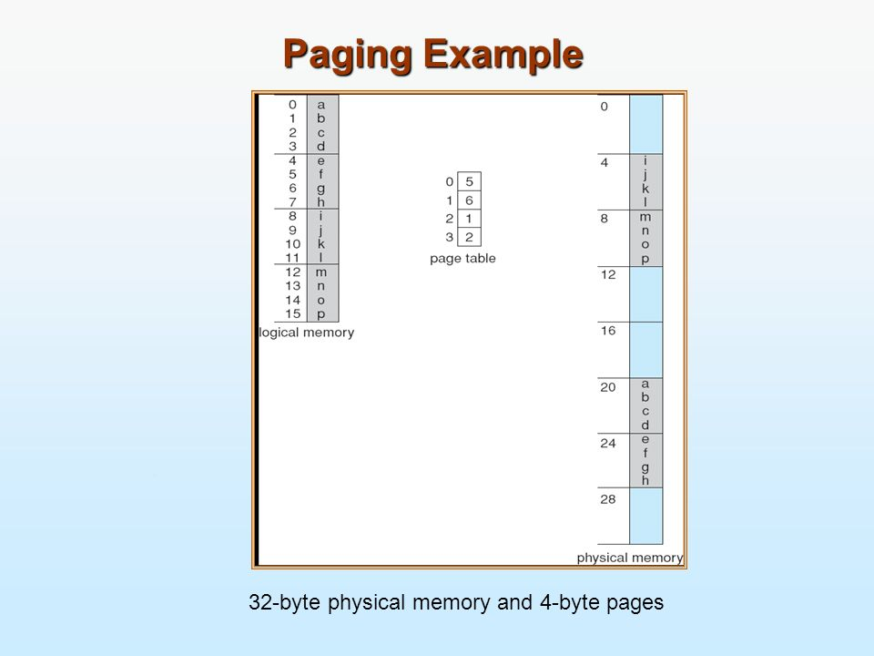 Paging Example 32-byte physical memory and 4-byte pages