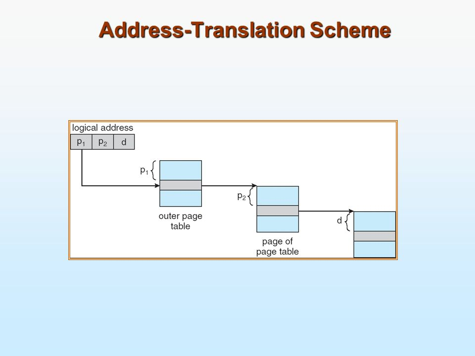 Address-Translation Scheme