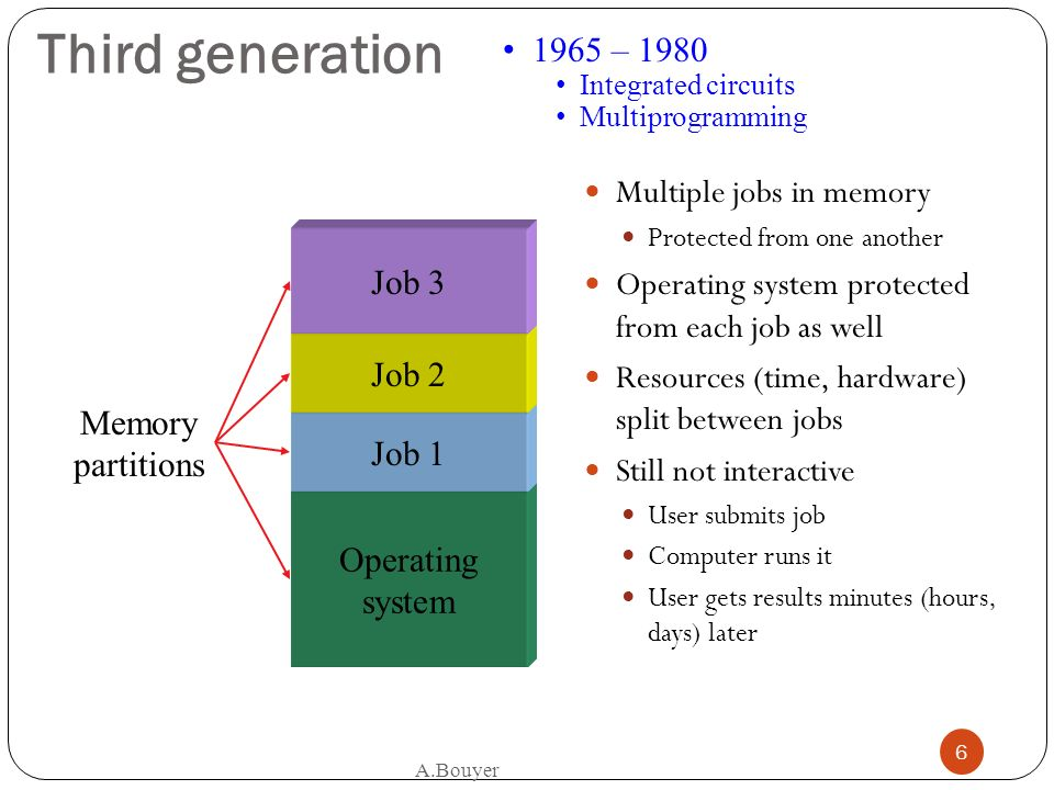 Third generation 1965 – 1980 Multiple jobs in memory
