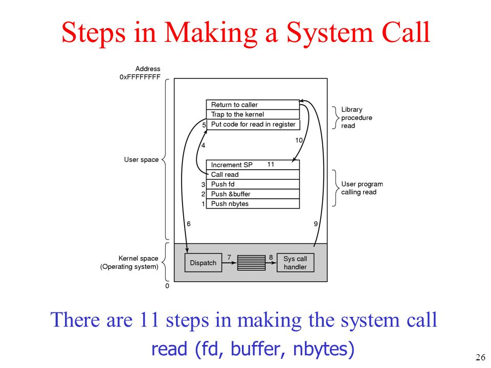Steps in Making a System Call