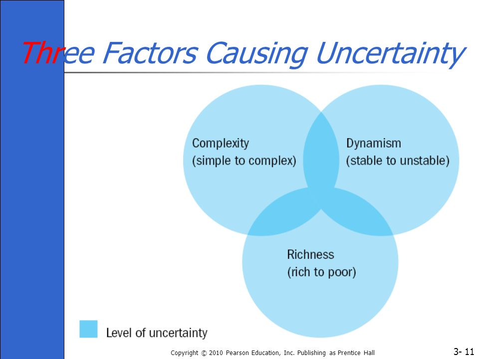 Three Factors Causing Uncertainty