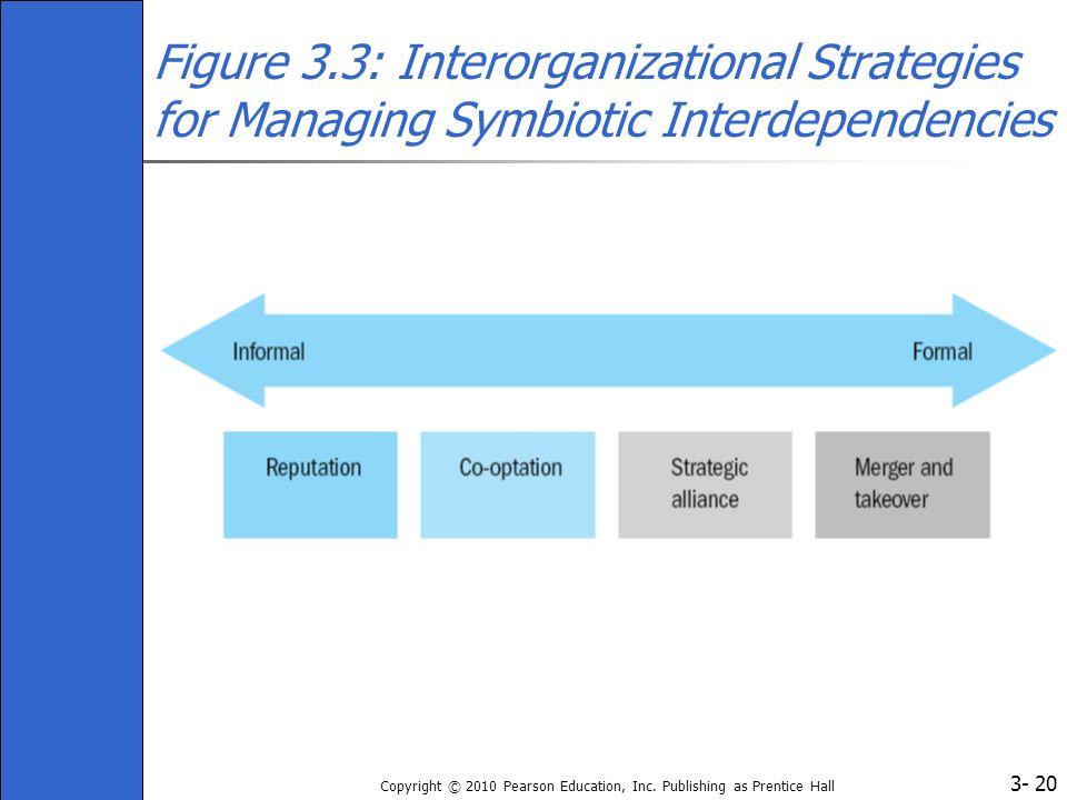 Figure 3.3: Interorganizational Strategies for Managing Symbiotic Interdependencies