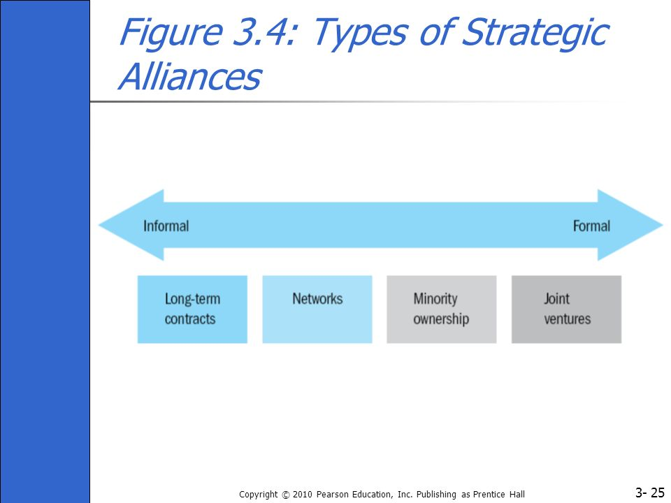 Figure 3.4: Types of Strategic Alliances