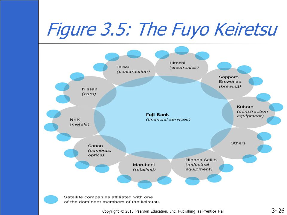 Figure 3.5: The Fuyo Keiretsu