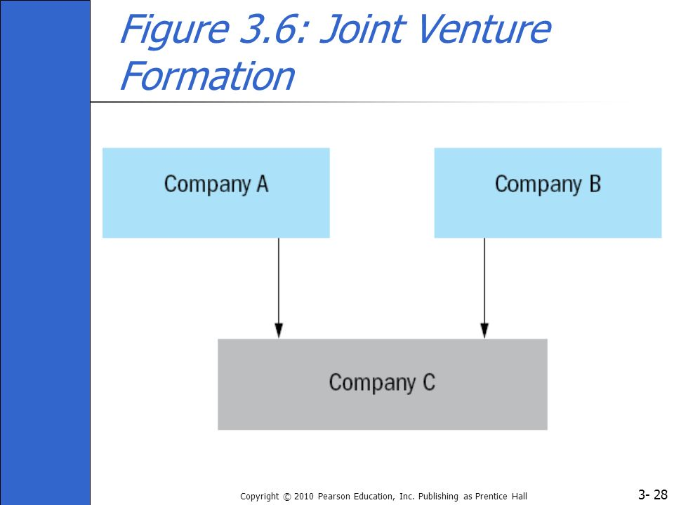 Figure 3.6: Joint Venture Formation