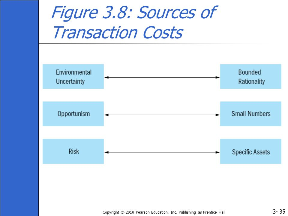 Figure 3.8: Sources of Transaction Costs