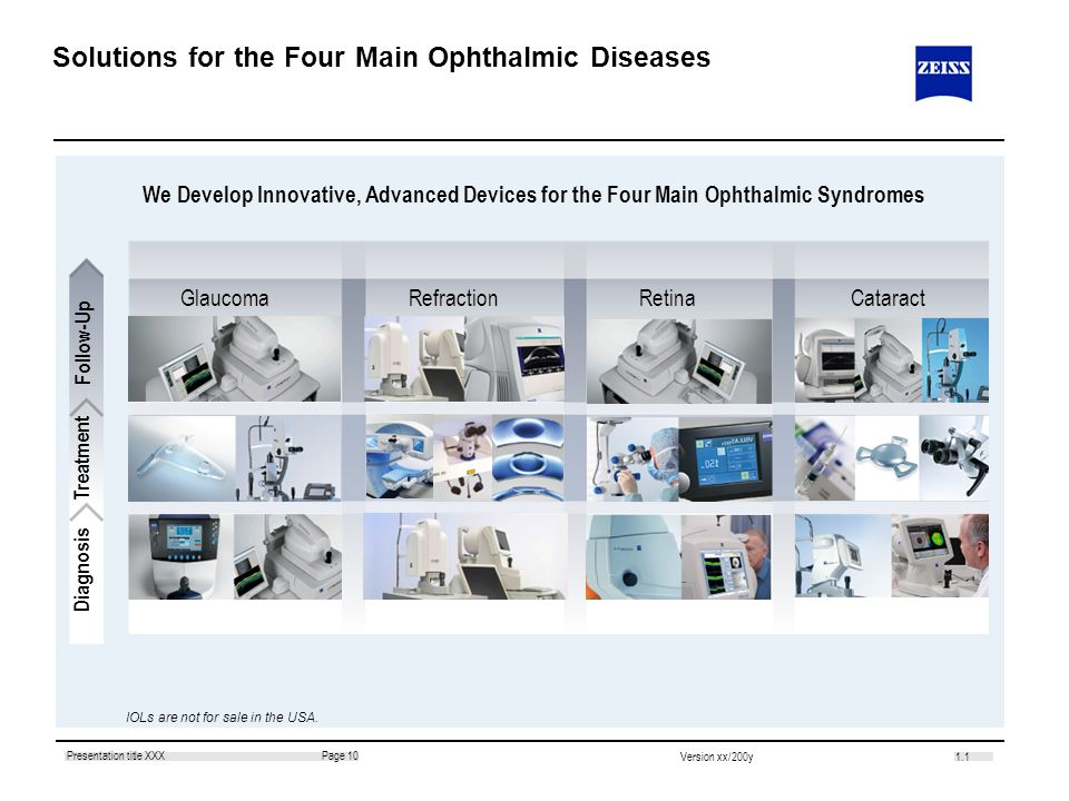 Solutions for the Four Main Ophthalmic Diseases