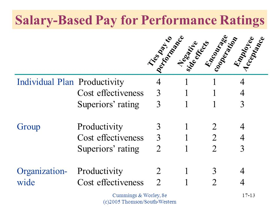 Salary-Based Pay for Performance Ratings