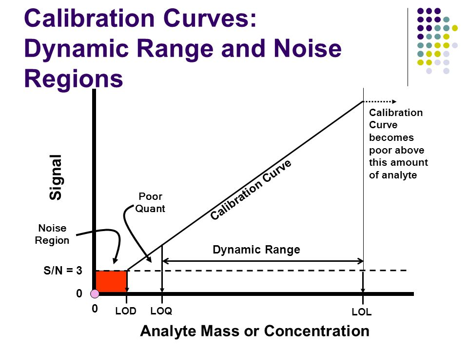 Calibration Curves: Dynamic Range and Noise Regions