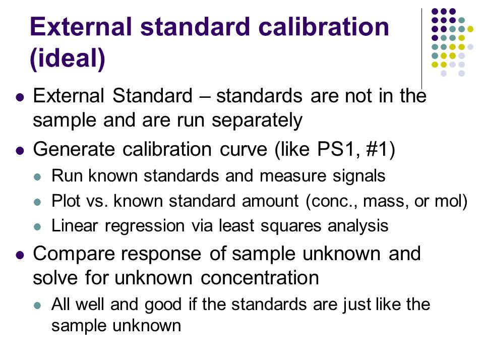 External standard calibration (ideal)