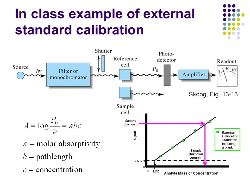In class example of external standard calibration