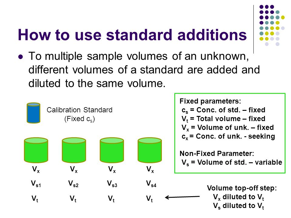 How to use standard additions