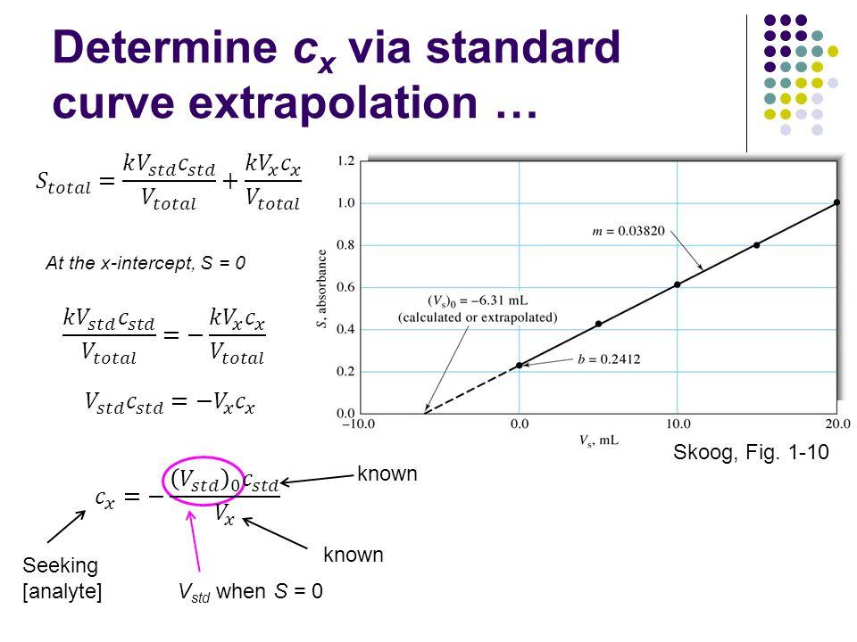 Determine cx via standard curve extrapolation …