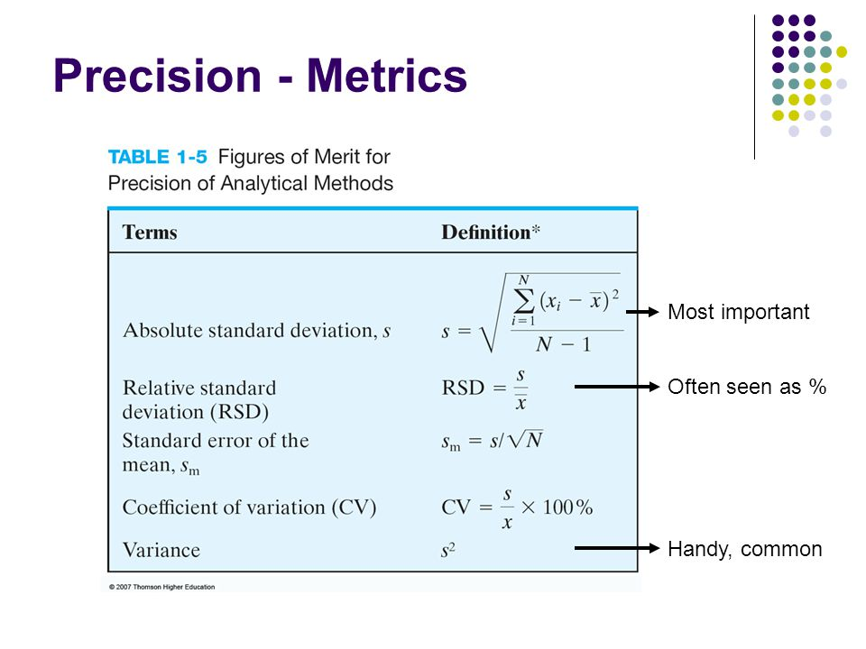 Precision - Metrics Most important Often seen as % Handy, common