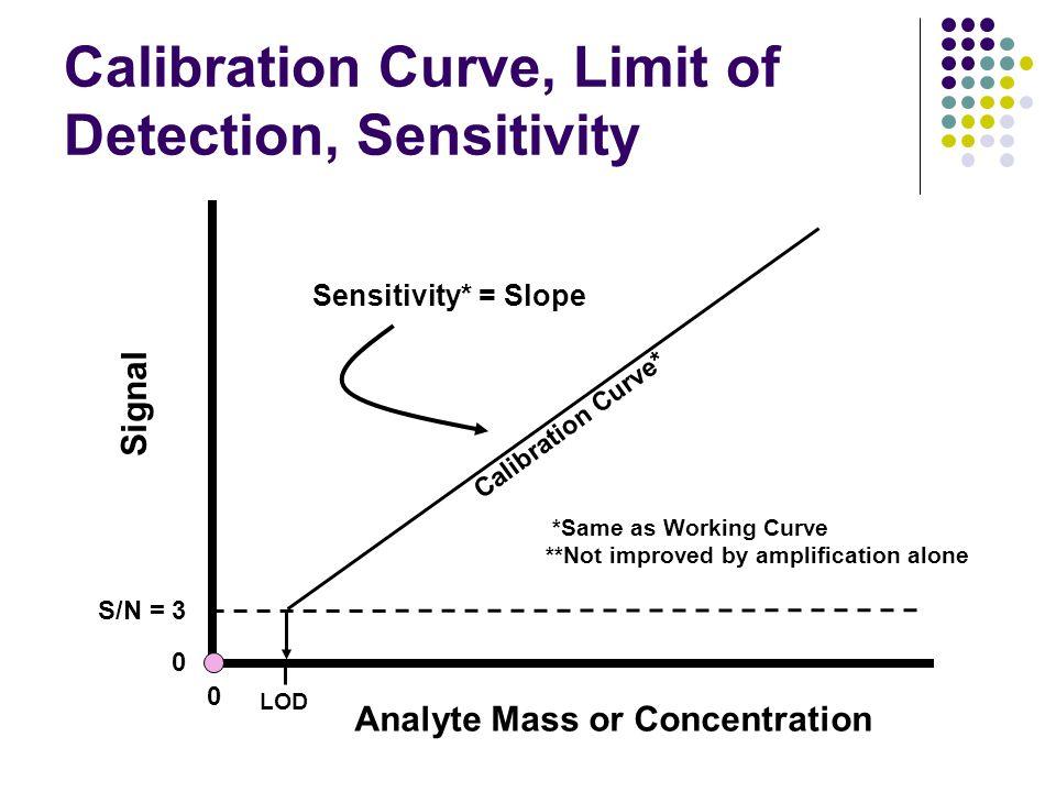 Calibration Curve, Limit of Detection, Sensitivity