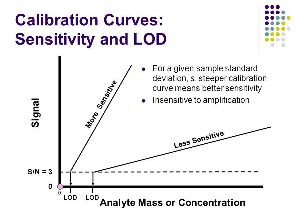 Calibration Curves: Sensitivity and LOD