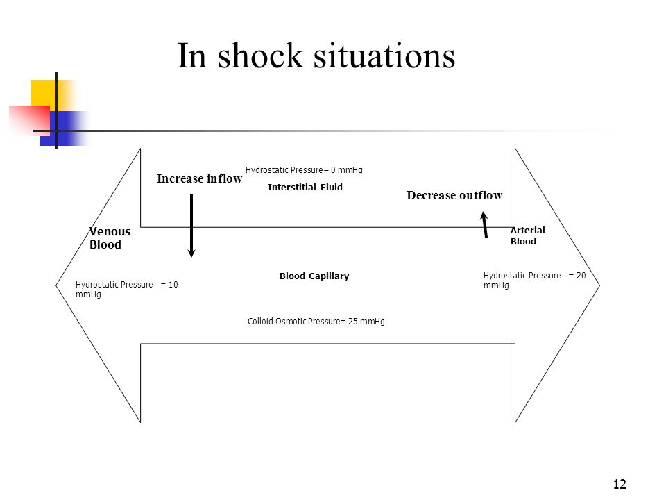 In shock situations Increase inflow Decrease outflow Venous Blood
