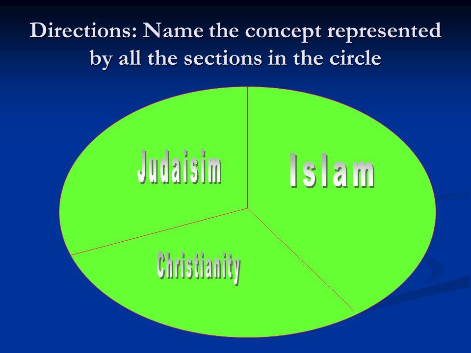 Judaisim Islam Christianity