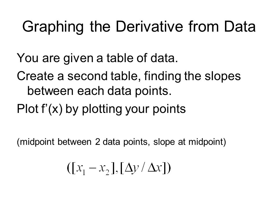 Graphing the Derivative from Data