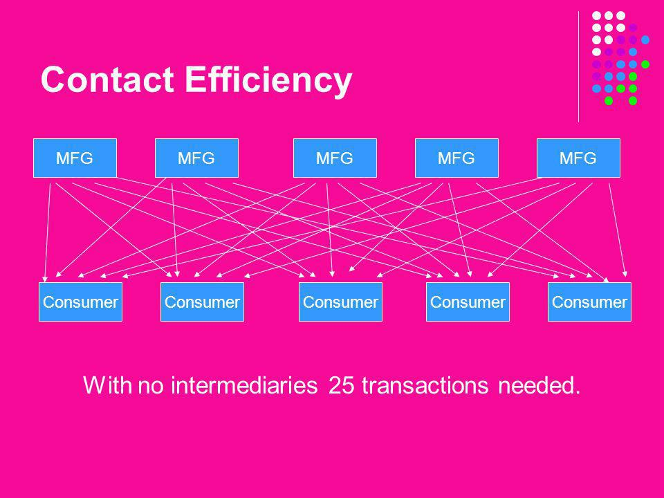 With no intermediaries 25 transactions needed.