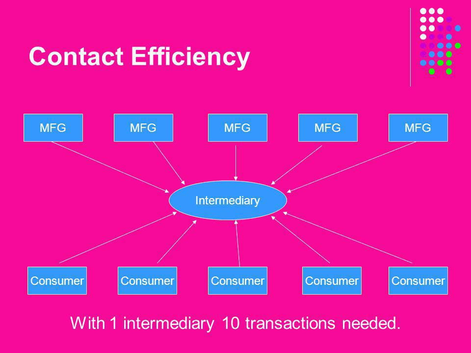 With 1 intermediary 10 transactions needed.