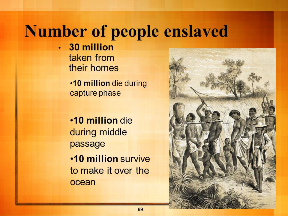 Number of people enslaved
