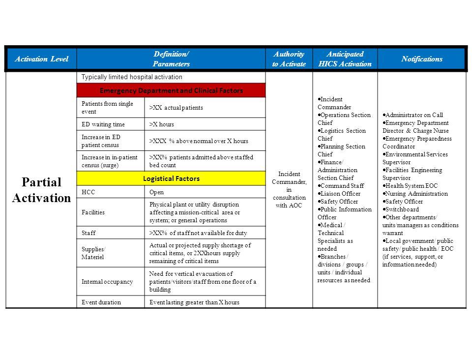 Partial Activation Activation Level Definition/ Parameters