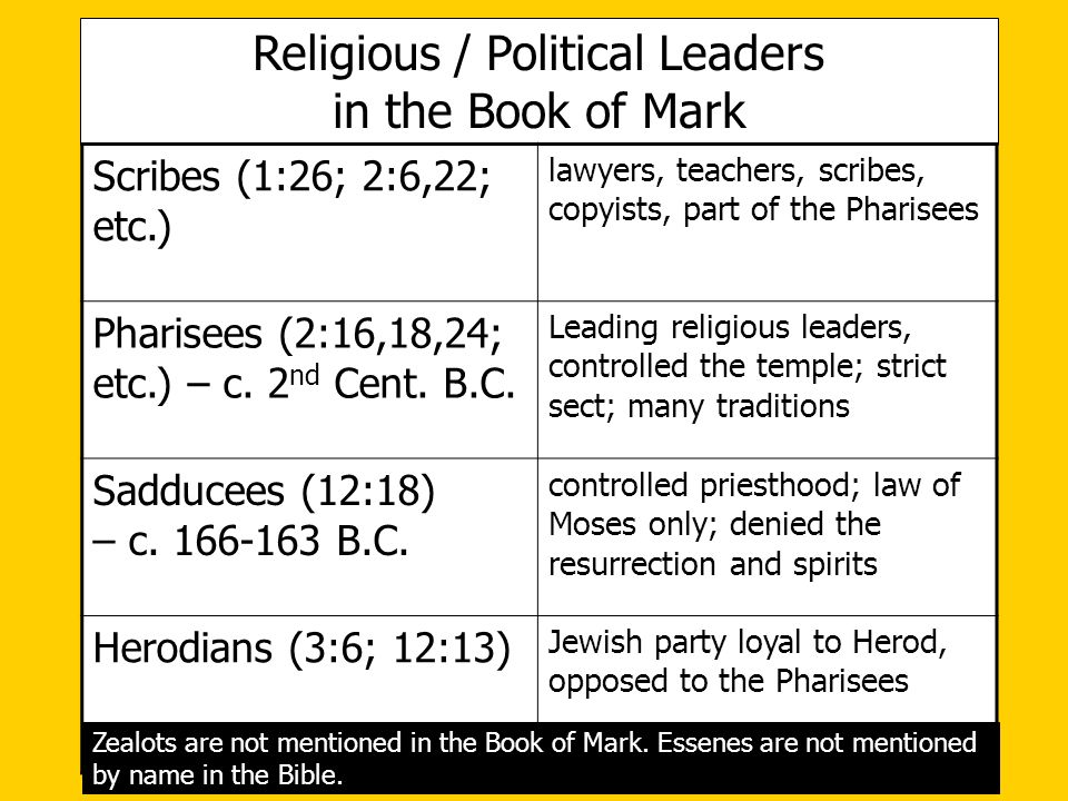 Religious / Political Leaders
