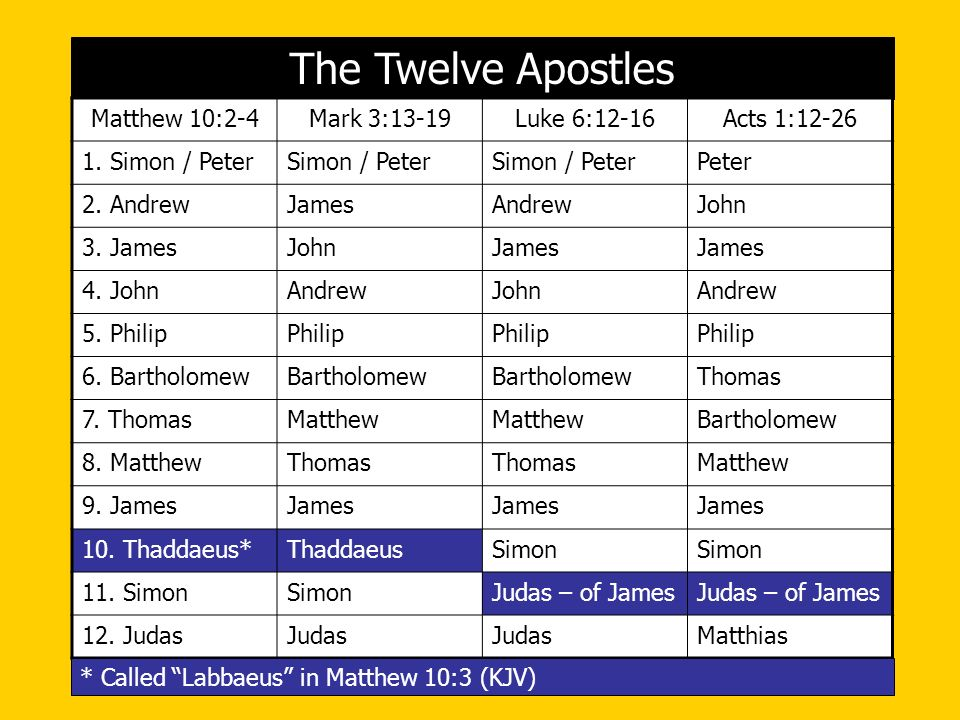 The Twelve Apostles Matthew 10:2-4 Mark 3:13-19 Luke 6:12-16