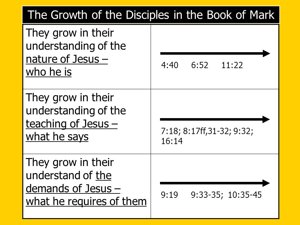 The Growth of the Disciples in the Book of Mark