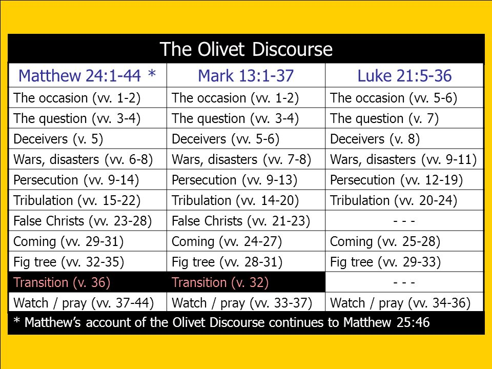 The Olivet Discourse Matthew 24:1-44 * Mark 13:1-37 Luke 21:5-36