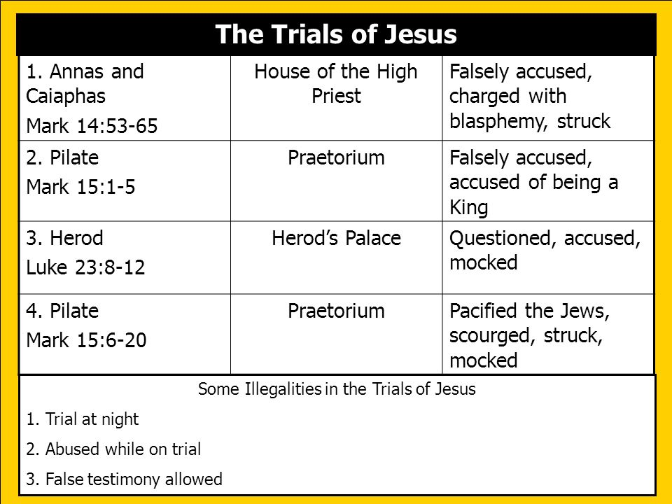 The Trials of Jesus 1. Annas and Caiaphas Mark 14:53-65
