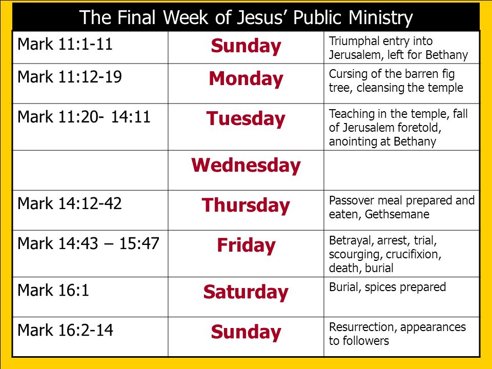 The Final Week of Jesus' Public Ministry